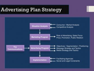 How to Prepare an Advertising Plan [Free Template]