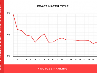 YouTube SEO: How to Optimize Videos for YouTube Search in 2019